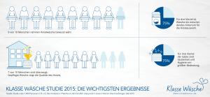 Klasse Wäsche Studie 2015: 9 von 10 Personen nehmen die Hotelwäsche bewusst wahr